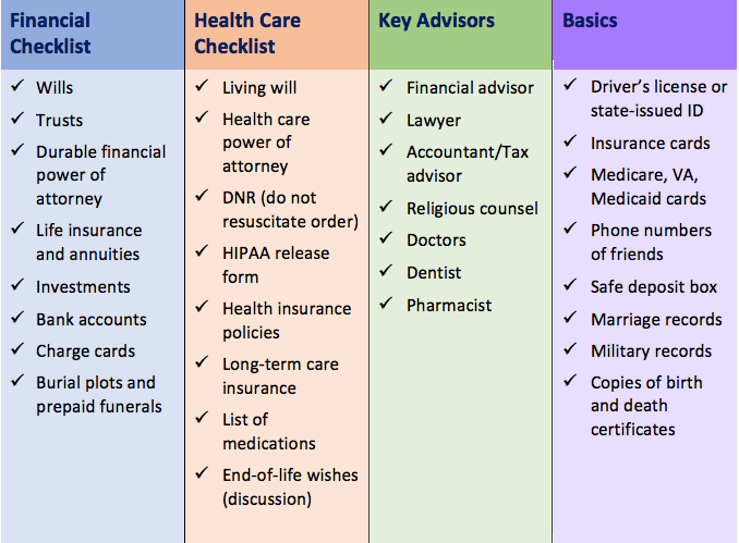 elder care planning checklist