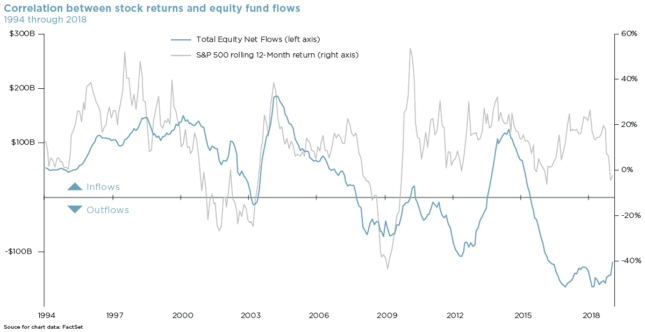 chart showing correlation between stock returns and equity fund flows