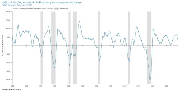 graph of index of leading economic indicators, year-over-year percent change
