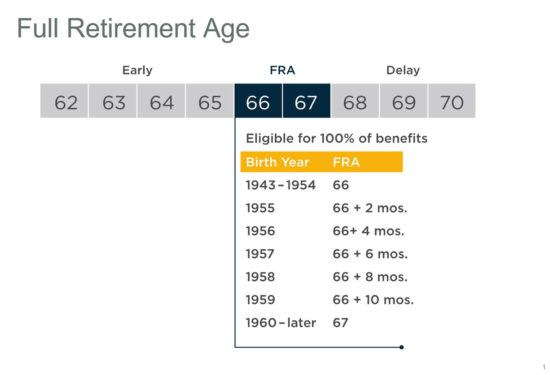 graphic showing full retirement age details and benefits