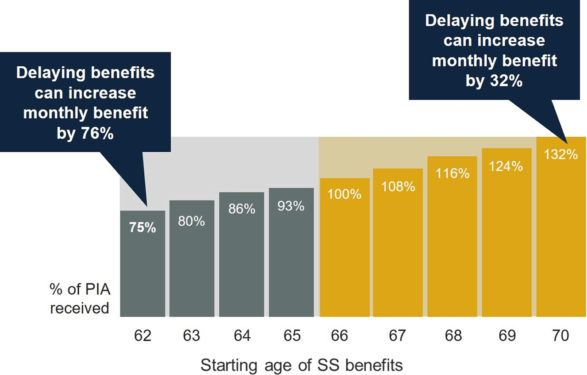 graphic showing starting age of SS benefits