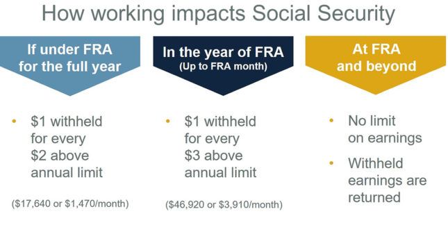 graphic showing how working impacts Social Security