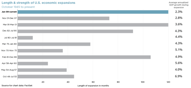 bar chart of the length & strength of U.S. economic expansions