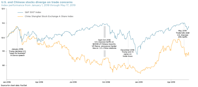 graph of U.S. and Chinese stocks diverge on trade concerns