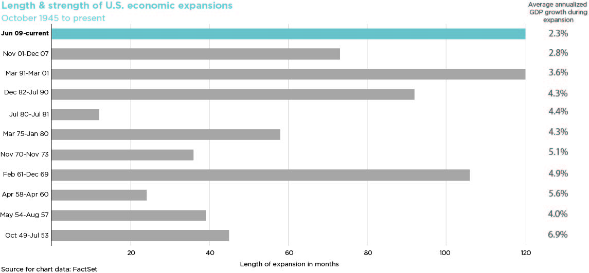 horizontal bar chart of the length & strength of U.S. economic expansions