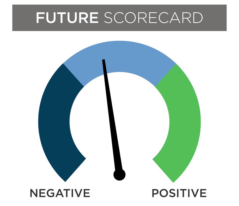 future scorecard
