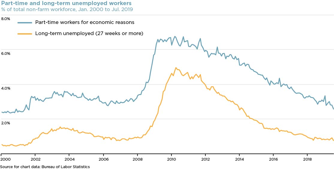 chart depicting part-time and long-term unemployed workers from Jan 2000 to jul 2019