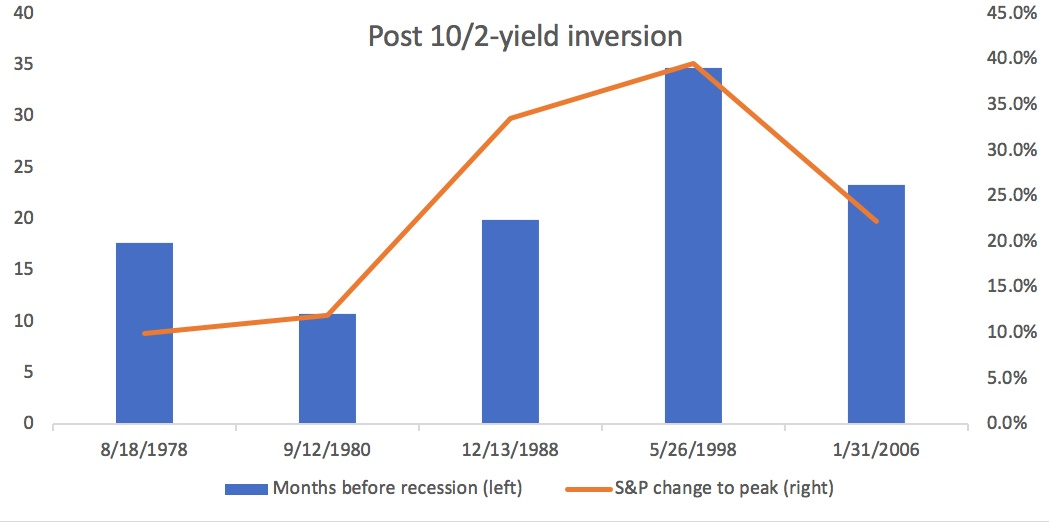 graph of 10/2-yield inversion