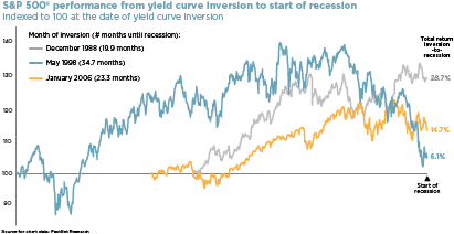 chart of S&P 500(R) performance from yield curve inversion to start of recession