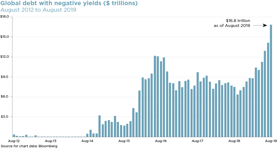 chart of the Global debt with negative yields ($ trillions)