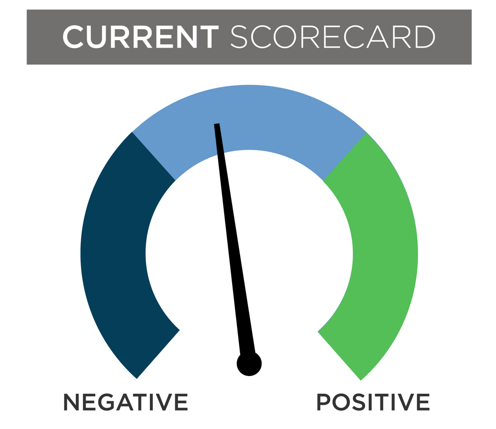 image of current dial scorecard