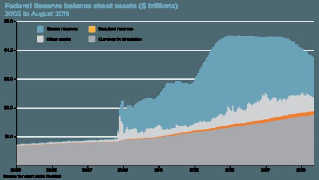 federal reserve balance sheet assets
