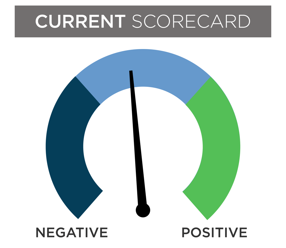 image of current dial scorecard