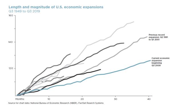 2020 outlook chart economy