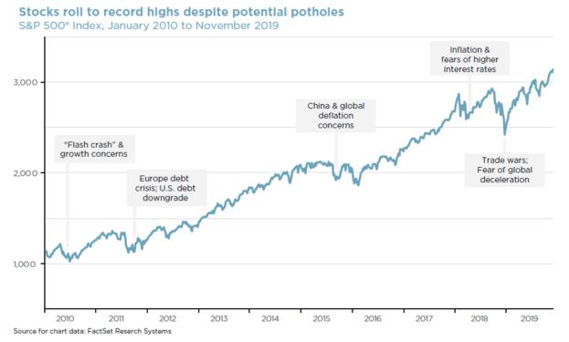 2020 stock outlook chart