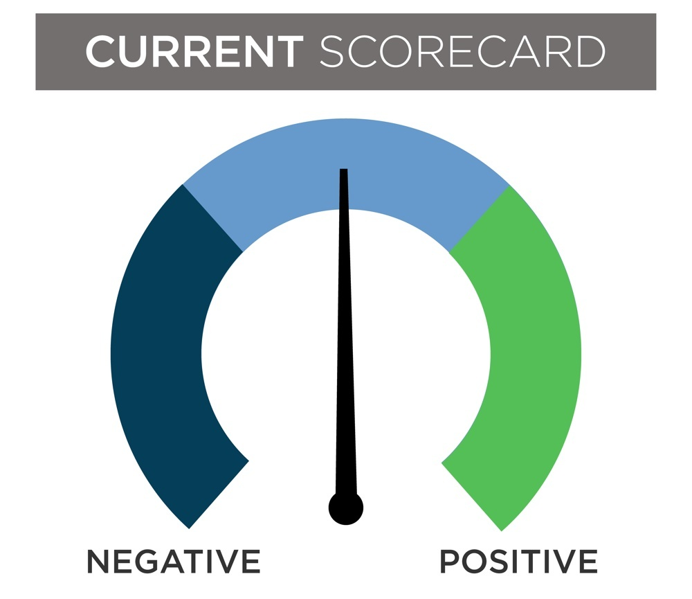 January current scorecard