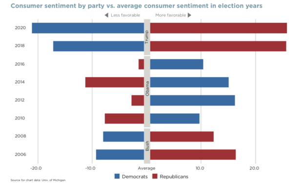 chart showing average consumer sentiment in election years