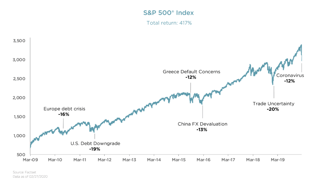 chart depicting S&P 500(R) Index