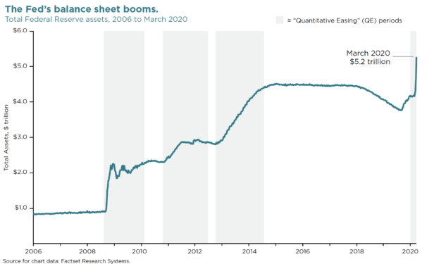 chart showing total federal reserve assets