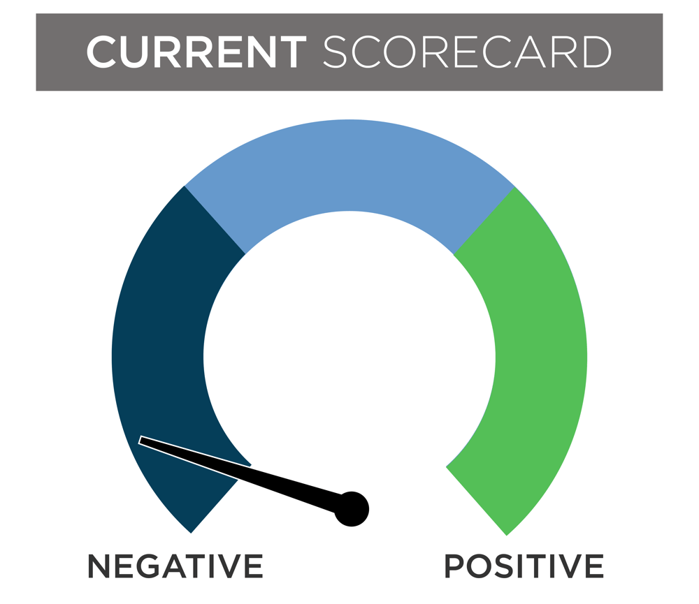 illustration of a current scorecard indicating negative