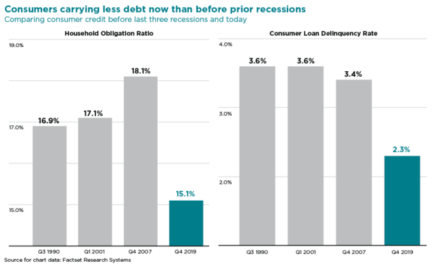 a bar chart comparing consumer credit before last three recessions and today
