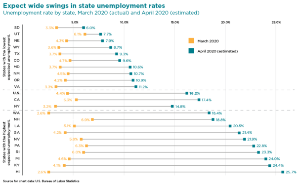 unemployment rate by state chart
