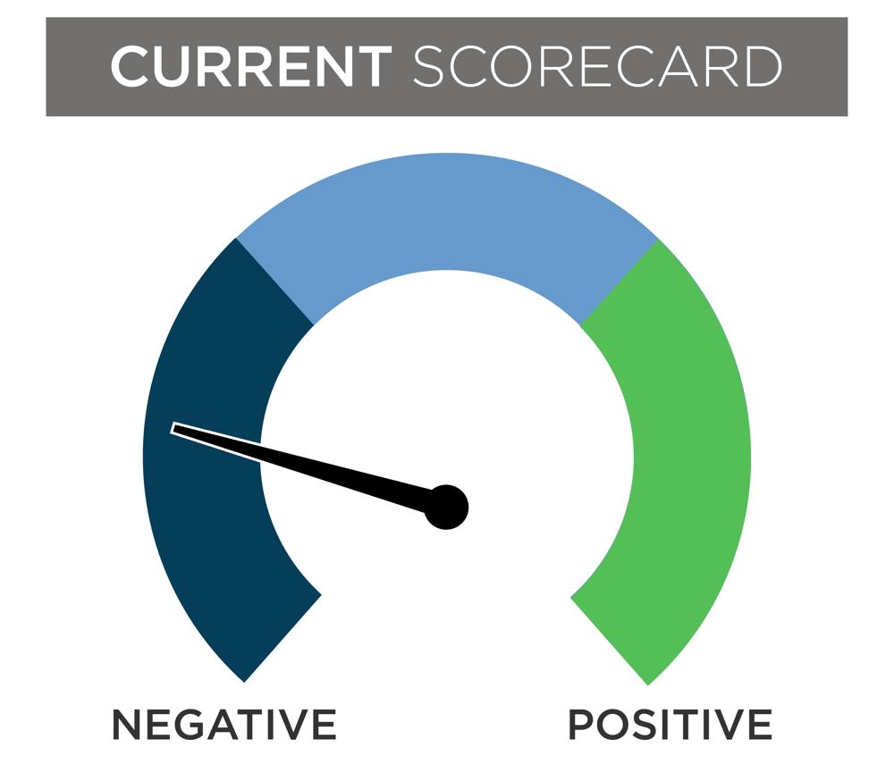 illustration of a current scorecard indicating negative