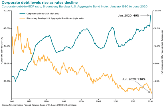 chart of corporate debt levels rise as rates decline