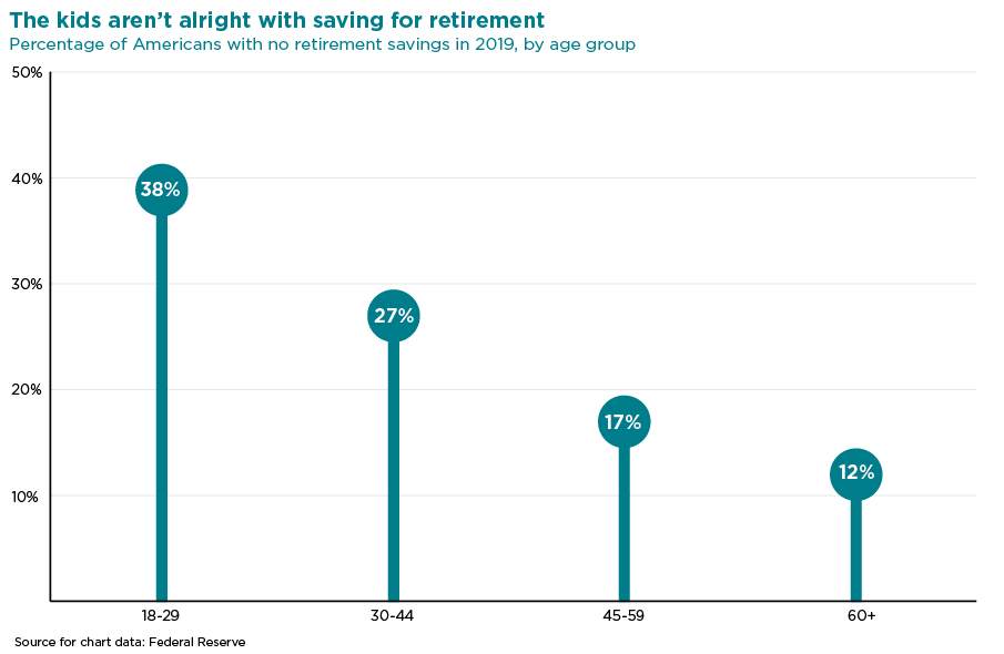 graph of percentage of americans with no retirement savings in 2019, by age group