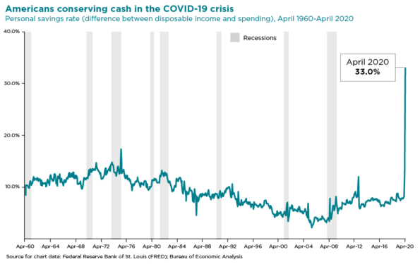 a chart of personal savings rate from April 1960 to April 2020