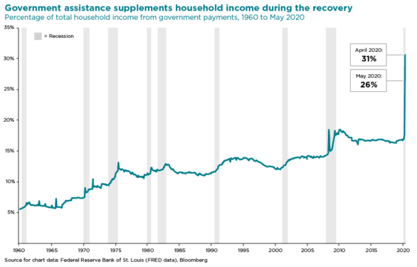 Chart showing percentage of total household income from government payments, 1960 to May 2020