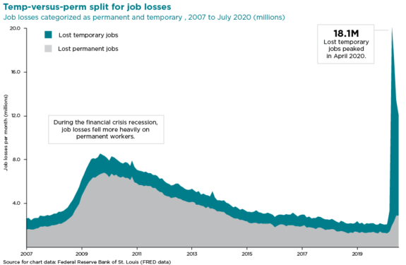 Chart of job losses categorized as permanent and temporary