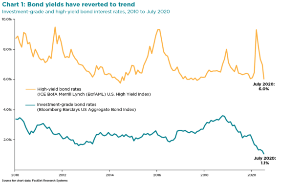 Investing-grade and high-yield bond interest rates, 2010 o July 2020 chart