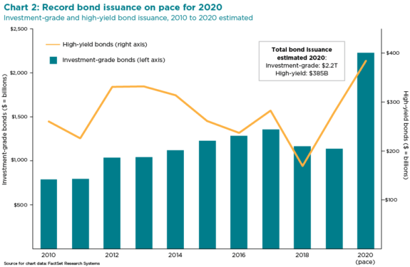 Investment-grade and high-yield bond issuance, 2010 to 2020 estimated