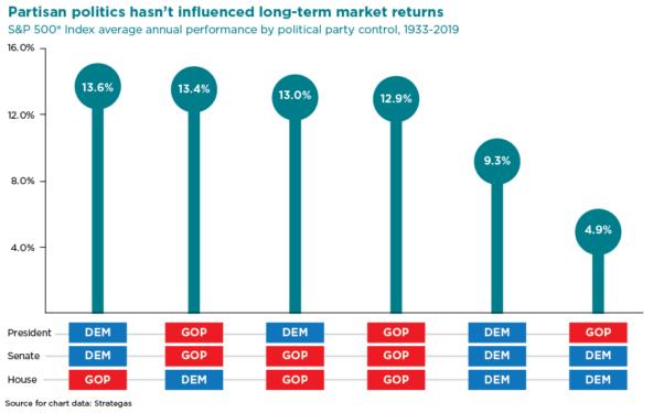 Partisan politics hasn't influenced long-term market returns chart