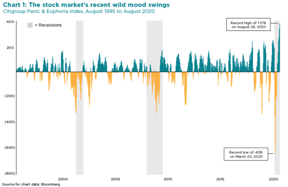 the stock market's recent wild mood swings chart
