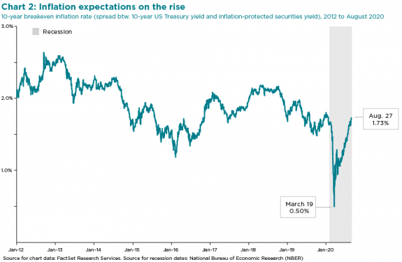 Chart 2: inflation expectation on the rise