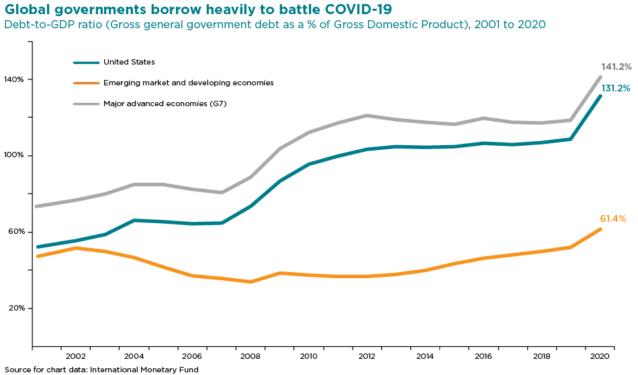 global governments borrow heavily to battle COVID-19 chart