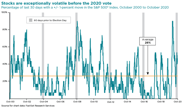 stocks are volatile before the 2020 vote chart