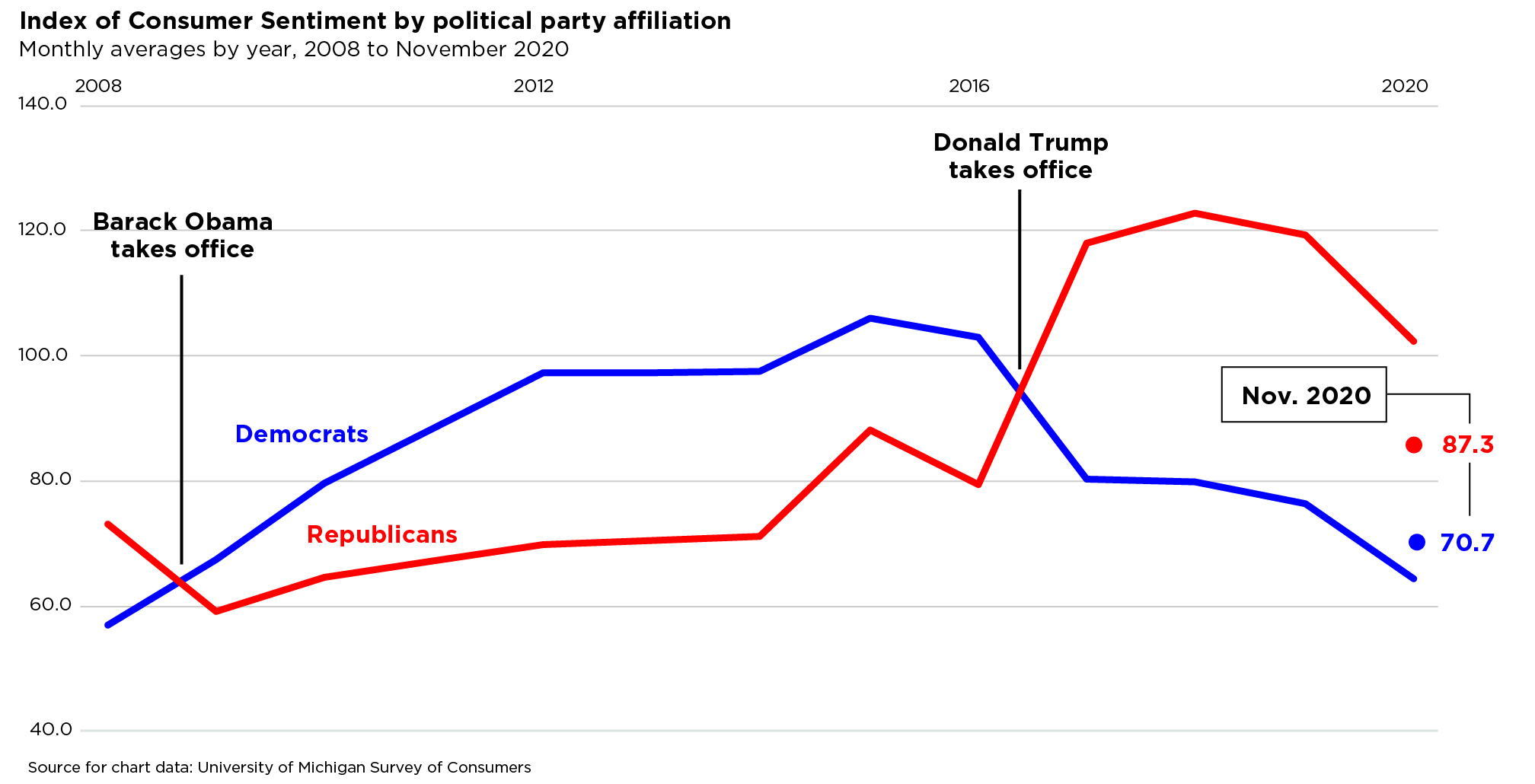 chart depicting index of consumer sentiment by political party affiliation