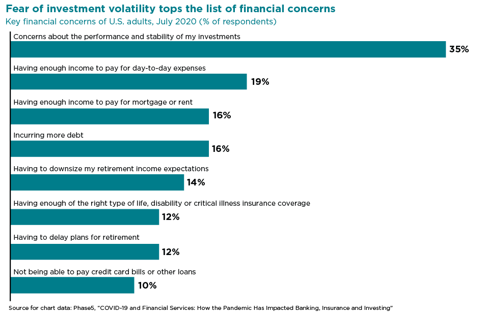 Chart showing top financial concerns among U.S. adults