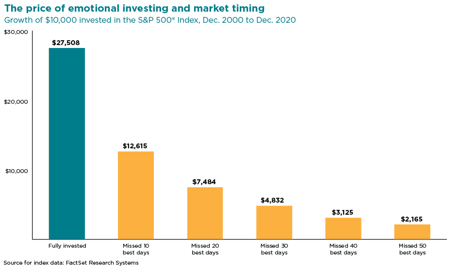 graph showing the growth of $10000 invested in the S&P 500 Index