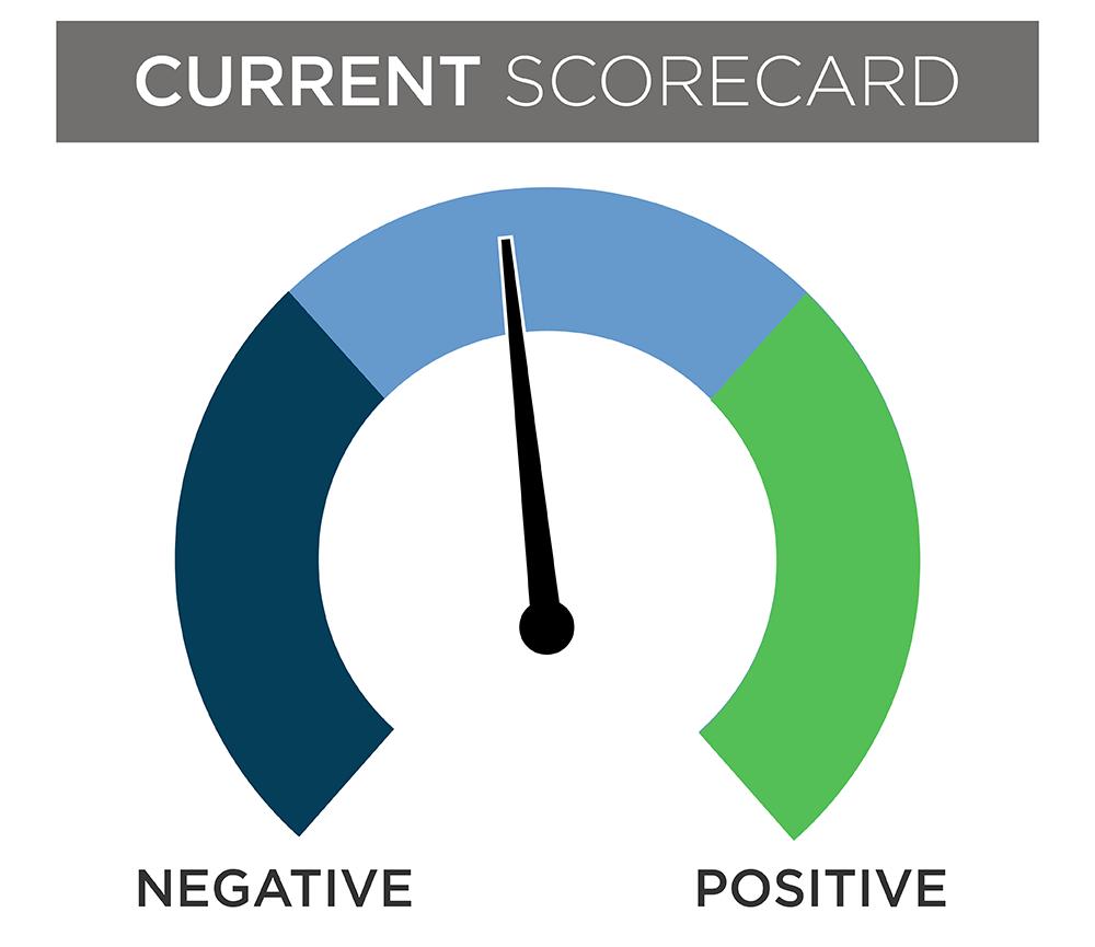 Current dial scorecard