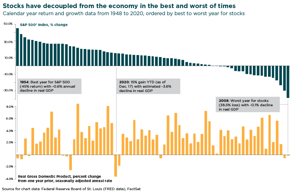 chart depicting how stocks have decoupled from the economy in the best and worst of times