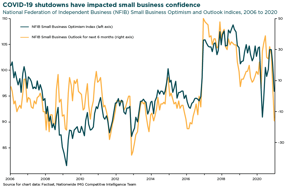 Chart illustrating COVID impact on small business confidence