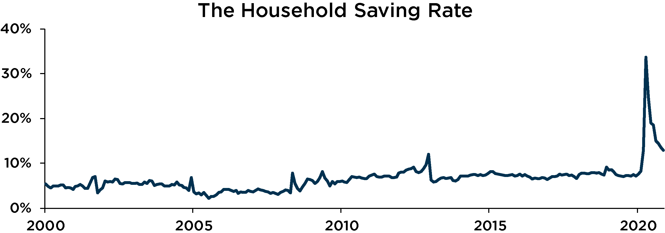 graph depicting the household saving rate