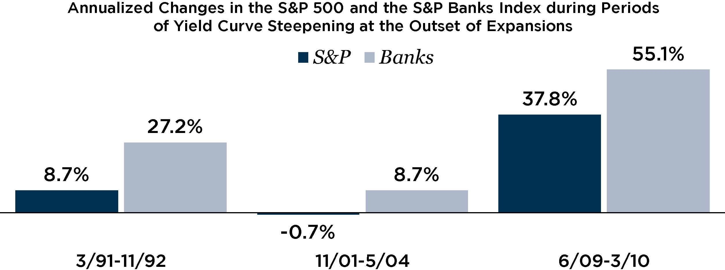 Graph depicting annualized changes in the S&P 500
