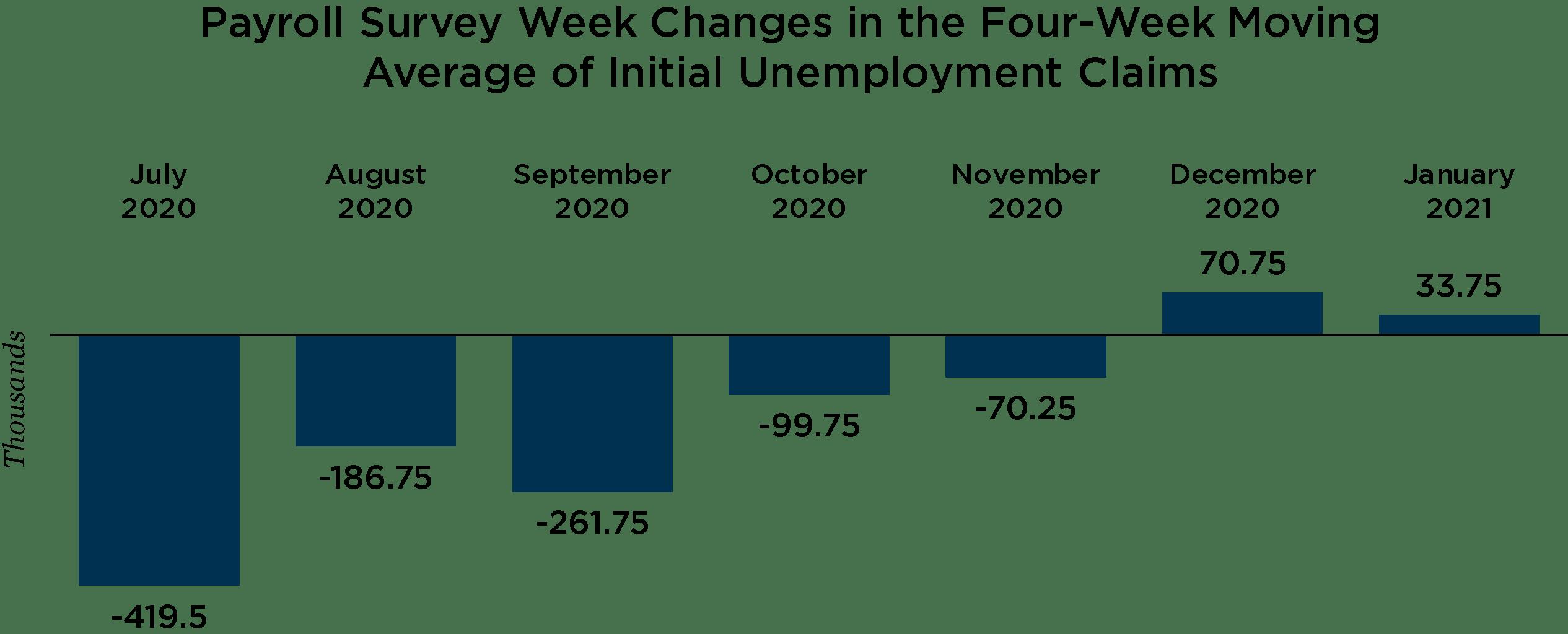 Graph depicting unemployment information