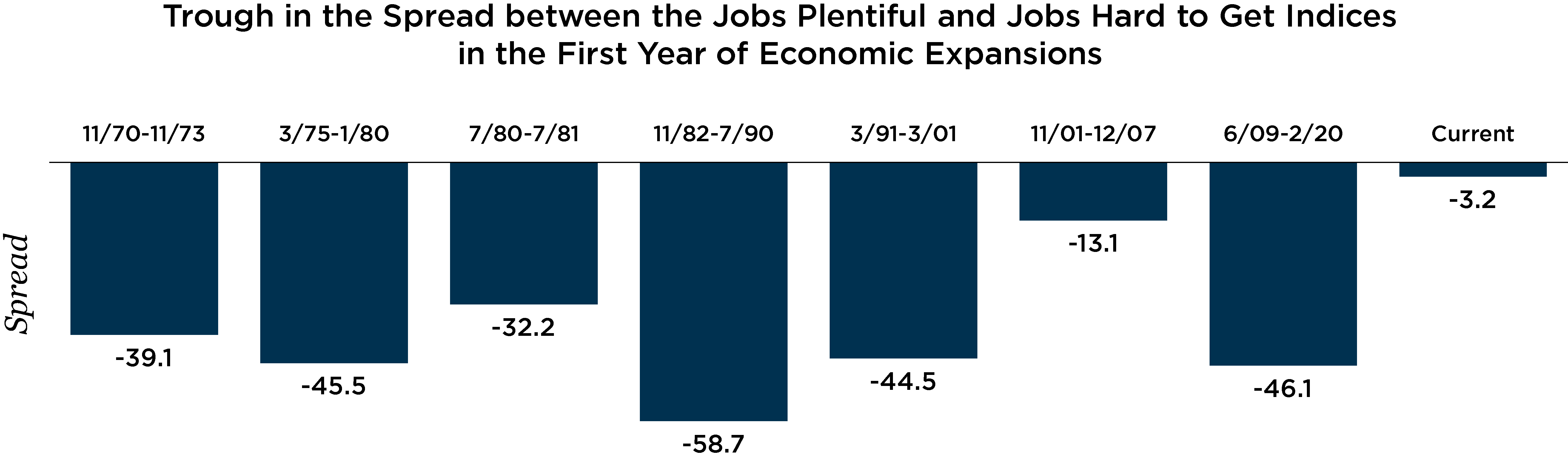 Graph depicting the trough in the spread between the jobs plentiful and jobs hard to get indices