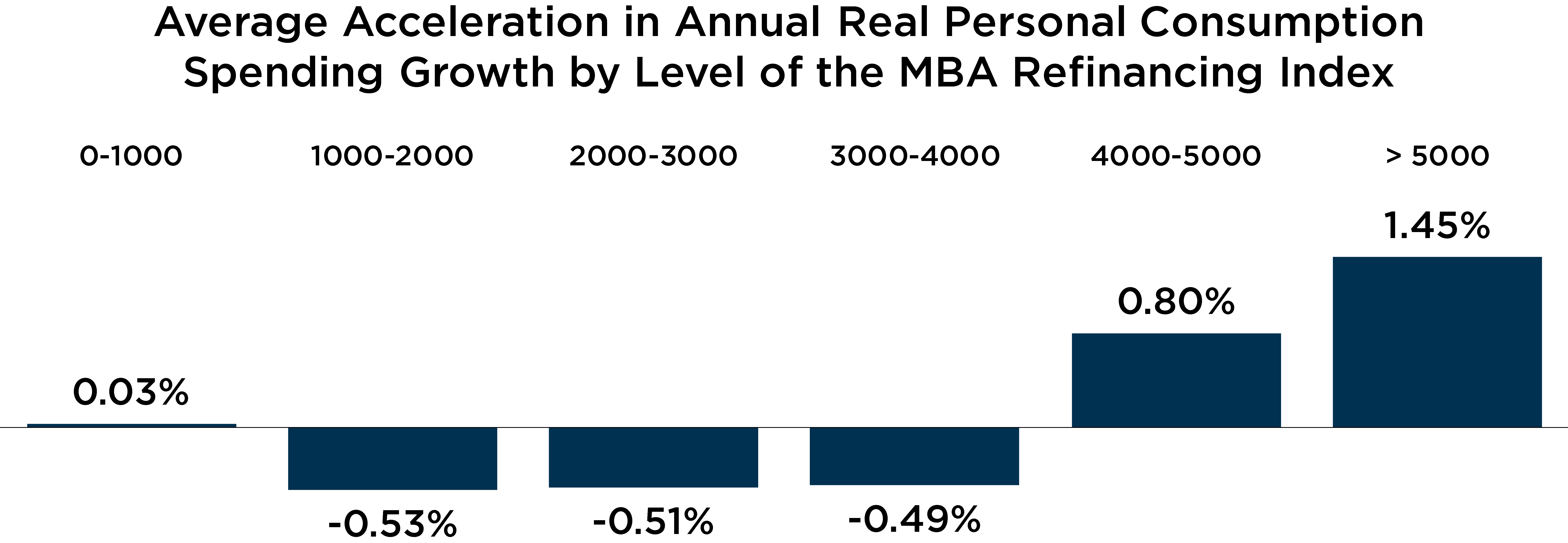 Graph depicting average acceleration in annual real personal consumption spending growth by level of the MBA refinancing index